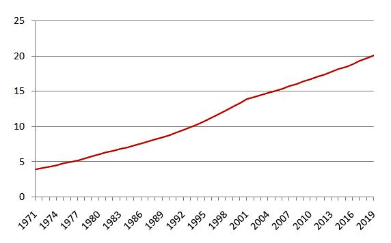 Source: World Development Indicators